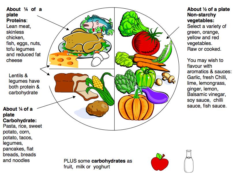 diabetes diet fat intake